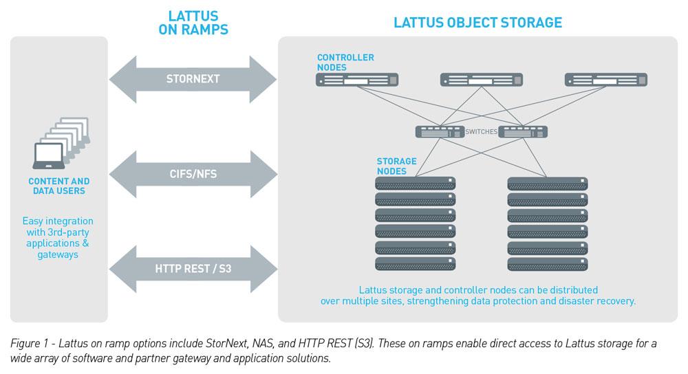 XENON_Lattus-Object-Storage-graph_08182016