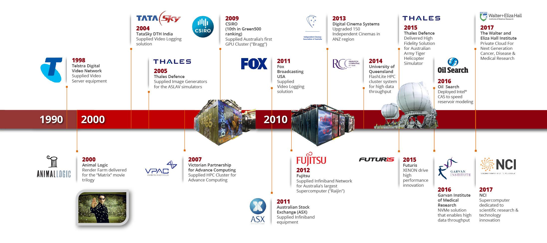 XENON Timeline