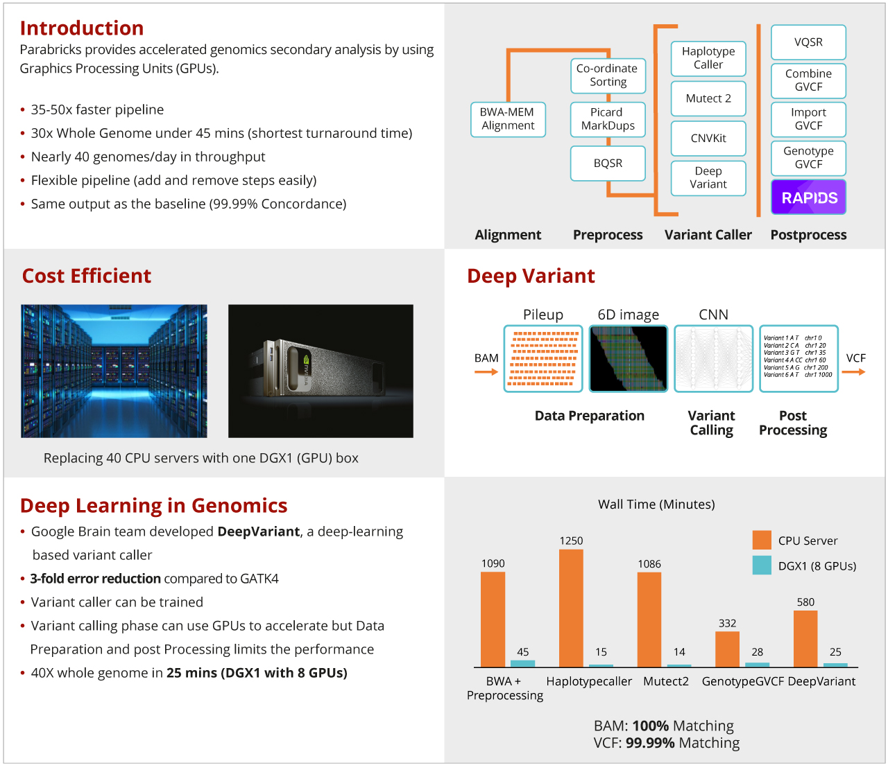 XENON Parabricks poster GPU Accelerated Genomic Analysis v2