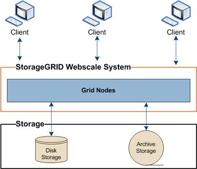 XENON NetApp Storage Grid