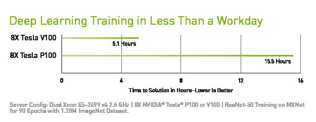 XENON NVIDIA data center tesla v100 training performance chart