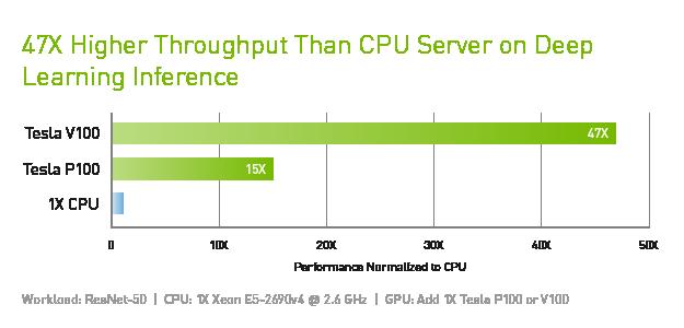 XENON NVIDIA_data center tesla v100 inference performance chart